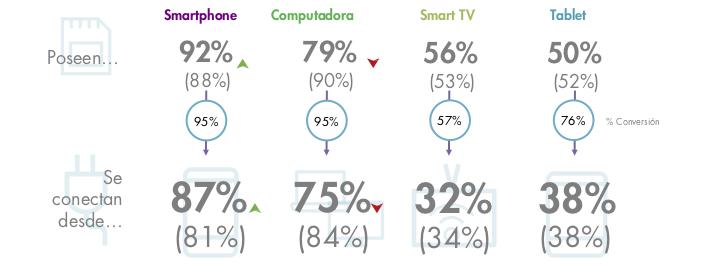 El uso de smartphones para la conexión y navegación da pauta a pensar en estrategia de marketing digital enfocada a contenidos para estos dispositivos