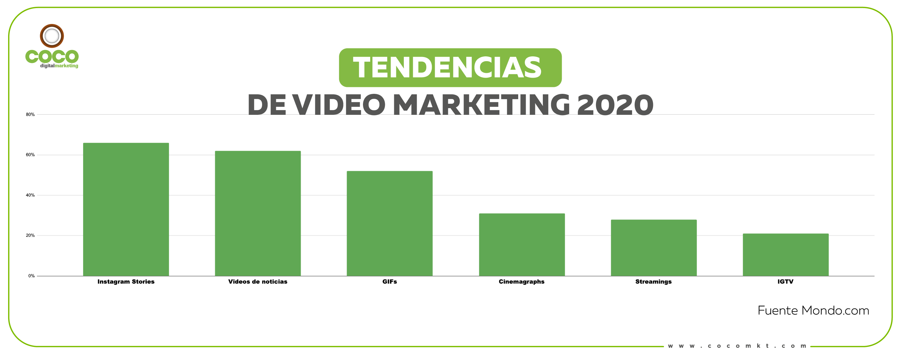 Tendencias de Video Marketing 2020