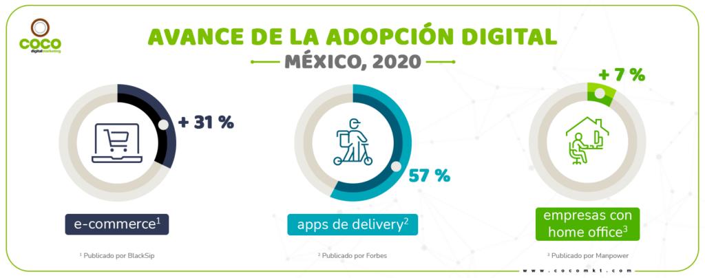 Avance de la adopción digital México, 2020